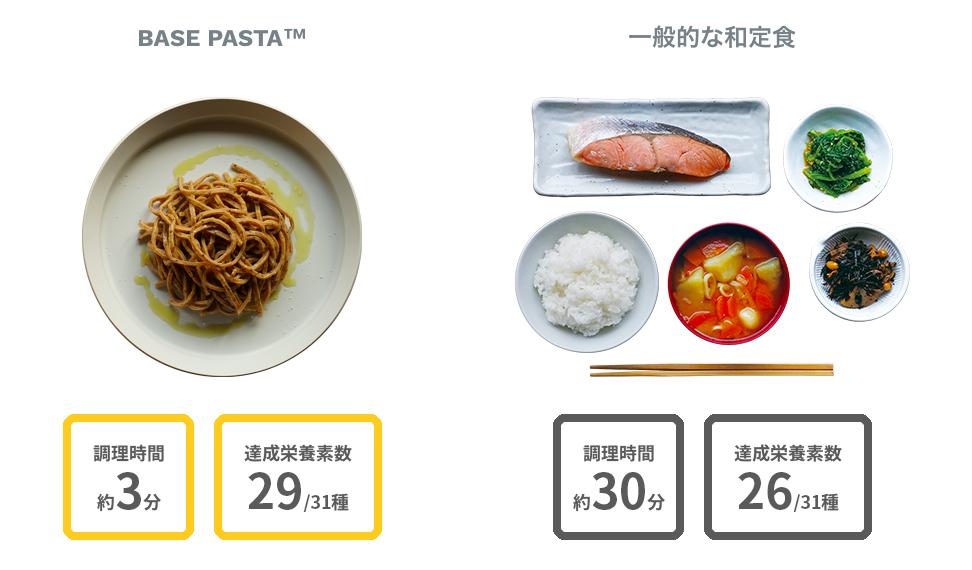 完全食に含まれる栄養を摂取するためにどれくらいの調理時間がかかるのか